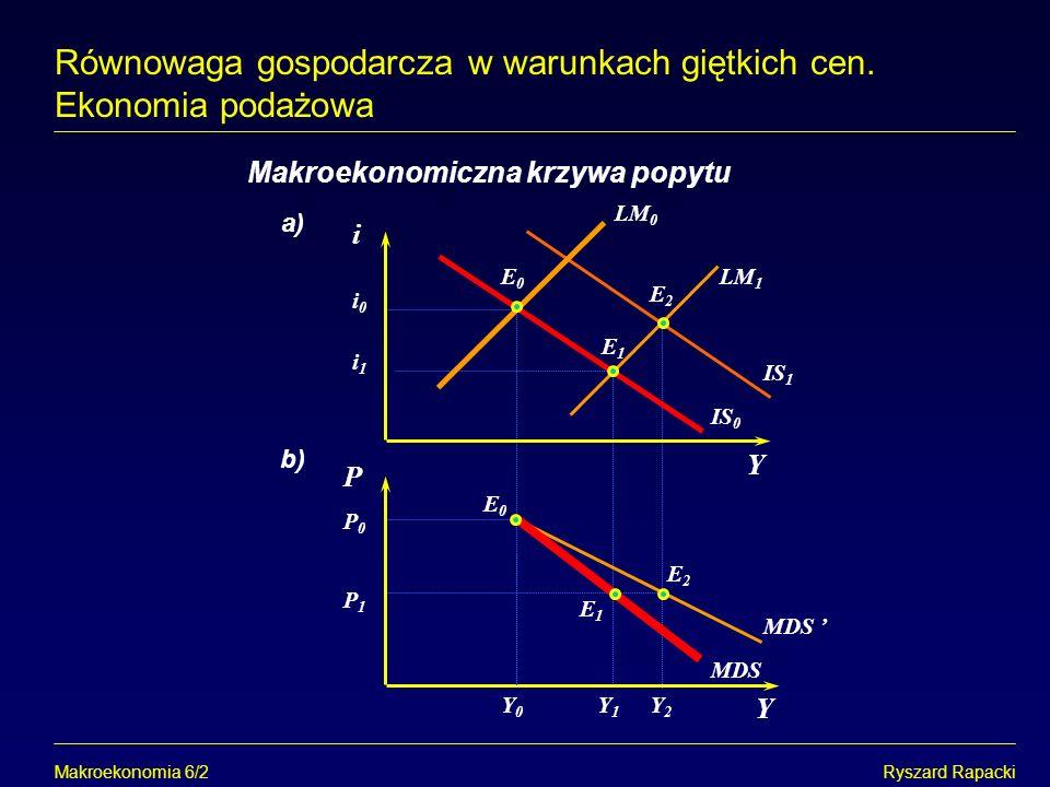 Makroekonomia 6/2Ryszard Rapacki Równowaga gospodarcza w warunkach giętkich cen. Ekonomia podażowa Makroekonomiczna krzywa popytu LM 0 Y1Y1 Y0Y0 Y Y i