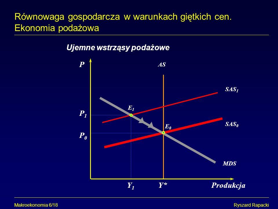 Makroekonomia 6/18Ryszard Rapacki Równowaga gospodarcza w warunkach giętkich cen. Ekonomia podażowa P Y*Produkcja Ujemne wstrząsy podażowe AS E0E0 SAS