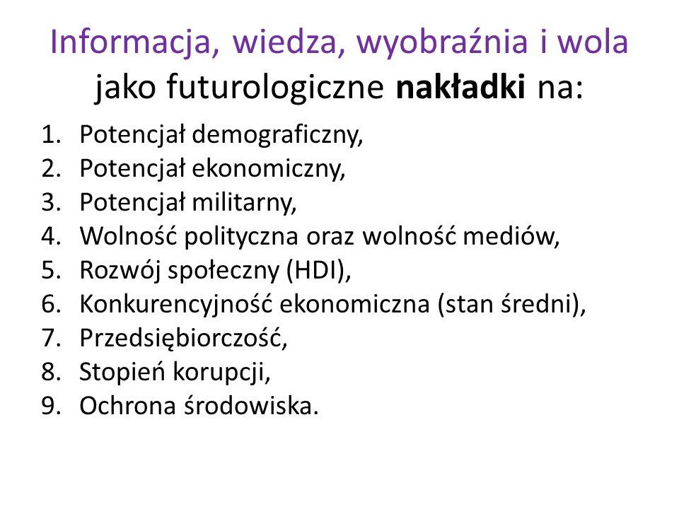 Informacja, wiedza, wyobraźnia i wola jako futurologiczne nakładki na: 1.Potencjał demograficzny, 2.Potencjał ekonomiczny, 3.Potencjał militarny, 4.Wolność polityczna oraz wolność mediów, 5.Rozwój społeczny (HDI), 6.Konkurencyjność ekonomiczna (stan średni), 7.Przedsiębiorczość, 8.Stopień korupcji, 9.Ochrona środowiska.