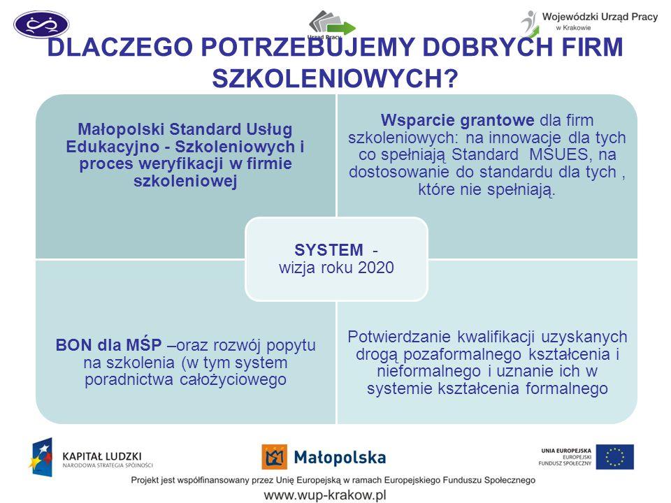 DLACZEGO POTRZEBUJEMY DOBRYCH FIRM SZKOLENIOWYCH? Małopolski Standard Usług Edukacyjno - Szkoleniowych i proces weryfikacji w firmie szkoleniowej Wspa