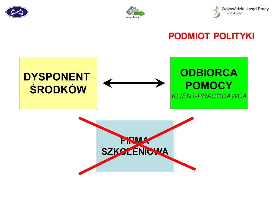 DYSPONENT ŚRODKÓW ODBIORCA POMOCY KLIENT-PRACODAWCA PODMIOT POLITYKI FIRMA SZKOLENIOWA