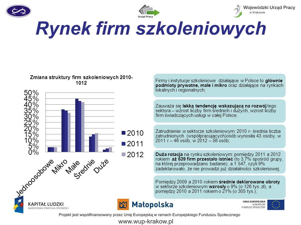 Rynek firm szkoleniowych Firmy i instytucje szkoleniowe działające w Polsce to głównie podmioty prywatne, małe i mikro oraz działające na rynkach lokalnych i regionalnych; Zauważa się lekką tendencję wskazującą na rozwój tego sektora – wzrost liczby firm średnich i dużych, wzrost liczby firm świadczących usługi w całej Polsce; Zatrudnienie w sektorze szkoleniowym: 2010 r- średnia liczba zatrudnionych (współpracujących)osób wynosiła 43 osoby, w 2011 r – 46 osób, w 2012 – 56 osób; Duża rotacja na rynku szkoleniowym: pomiędzy 2011 a 2012 rokiem aż 639 firm przestało istnieć (to 3,7% spośród grupy, na której przeprowadzano badanie), a 1 547, czyli 9% zadeklarowało, że nie prowadzi już działalności szkoleniowej; Pomiędzy 2009 a 2010 rokiem średnie deklarowane obroty w sektorze szkoleniowym wzrosły o 9% (o 126 tys.