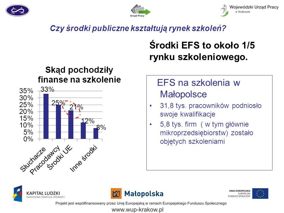 Czy środki publiczne kształtują rynek szkoleń? EFS na szkolenia w Małopolsce 31,8 tys. pracowników podniosło swoje kwalifikacje 5,8 tys. firm ( w tym