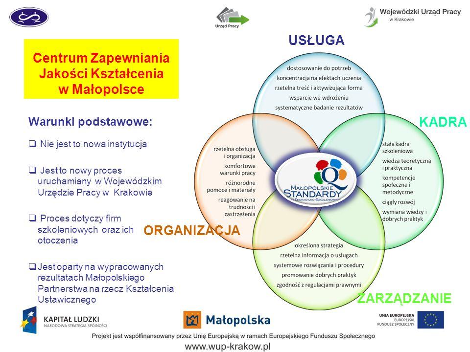 Centrum Zapewniania Jakości Kształcenia w Małopolsce Warunki podstawowe: Nie jest to nowa instytucja Jest to nowy proces uruchamiany w Wojewódzkim Urzędzie Pracy w Krakowie Proces dotyczy firm szkoleniowych oraz ich otoczenia Jest oparty na wypracowanych rezultatach Małopolskiego Partnerstwa na rzecz Kształcenia Ustawicznego ZARZĄDZANIE KADRA USŁUGA ORGANIZACJA