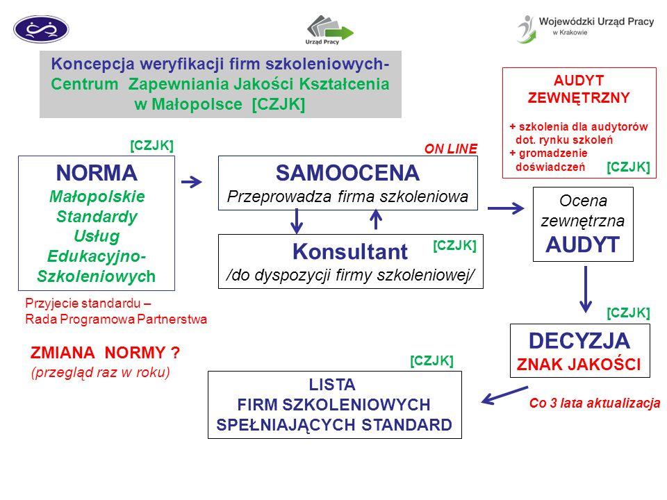 Koncepcja weryfikacji firm szkoleniowych- Centrum Zapewniania Jakości Kształcenia w Małopolsce [CZJK] NORMA Małopolskie Standardy Usług Edukacyjno- Szkoleniowych SAMOOCENA Przeprowadza firma szkoleniowa Konsultant /do dyspozycji firmy szkoleniowej/ Ocena zewnętrzna AUDYT DECYZJA ZNAK JAKOŚCI LISTA FIRM SZKOLENIOWYCH SPEŁNIAJĄCYCH STANDARD ZMIANA NORMY .