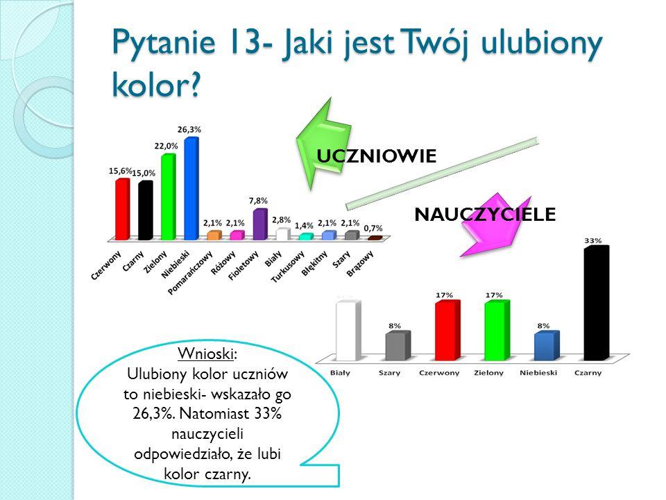 Pytanie 13- Jaki jest Twój ulubiony kolor.