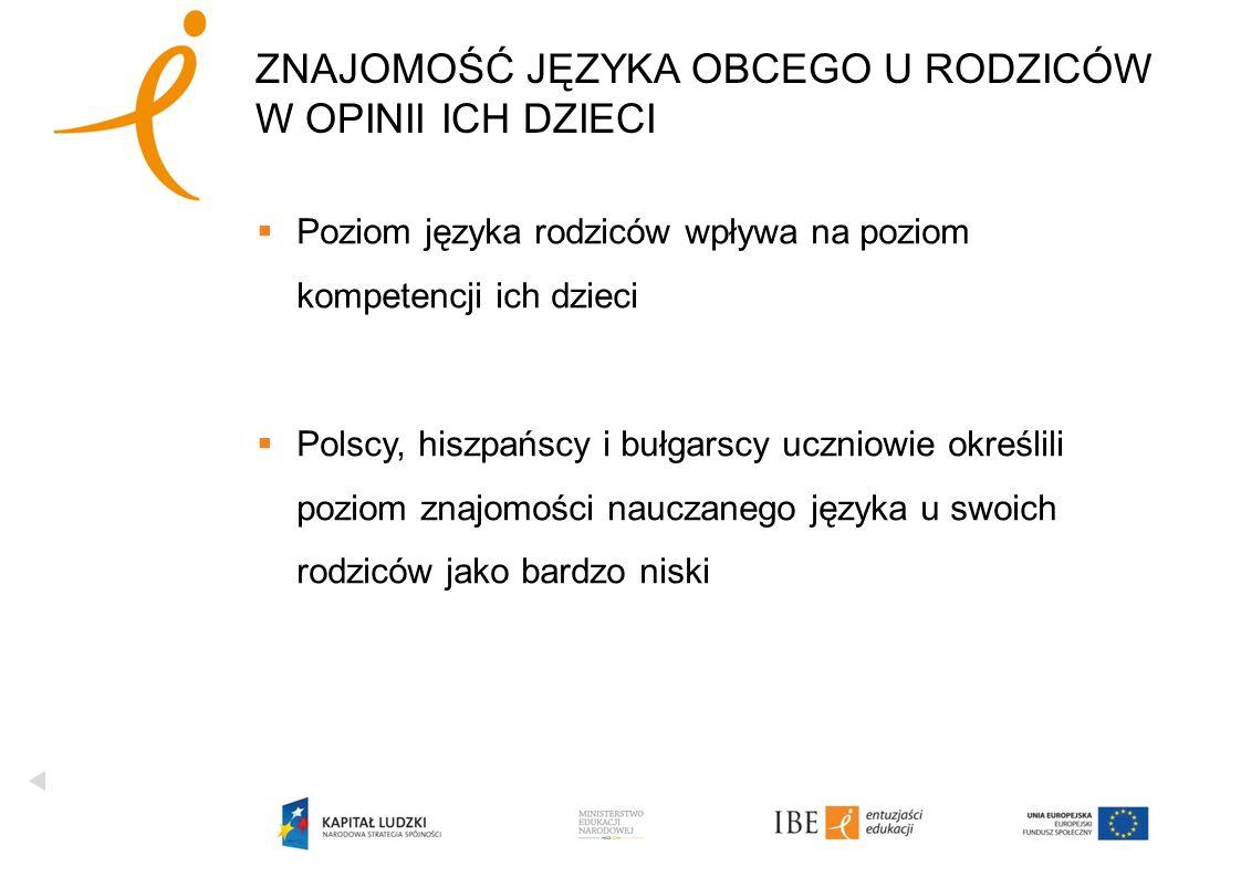 Poziom języka rodziców wpływa na poziom kompetencji ich dzieci Polscy, hiszpańscy i bułgarscy uczniowie określili poziom znajomości nauczanego języka u swoich rodziców jako bardzo niski ZNAJOMOŚĆ JĘZYKA OBCEGO U RODZICÓW W OPINII ICH DZIECI