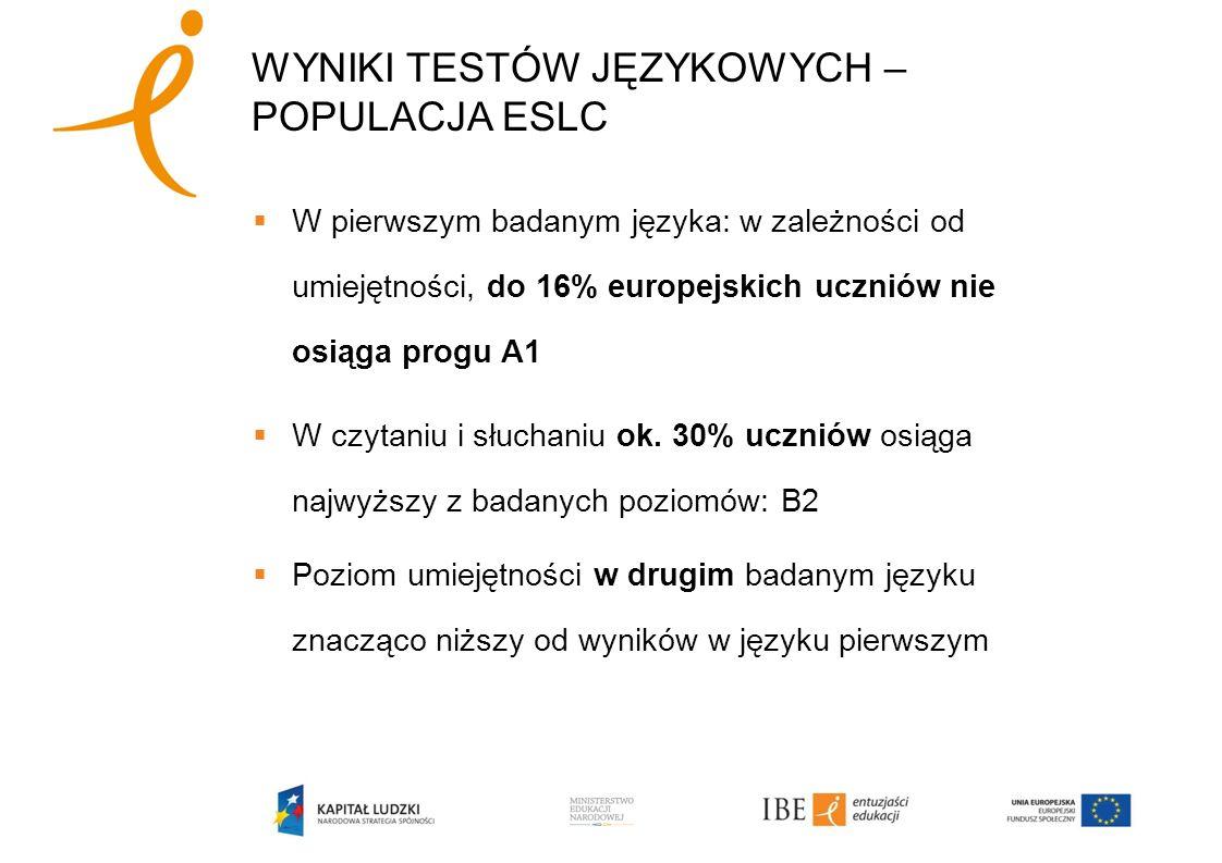 W pierwszym badanym języka: w zależności od umiejętności, do 16% europejskich uczniów nie osiąga progu A1 W czytaniu i słuchaniu ok. 30% uczniów osiąg