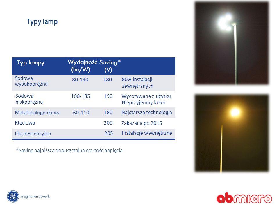 Typy lamp *Saving najniższa dopuszczalna wartość napięcia