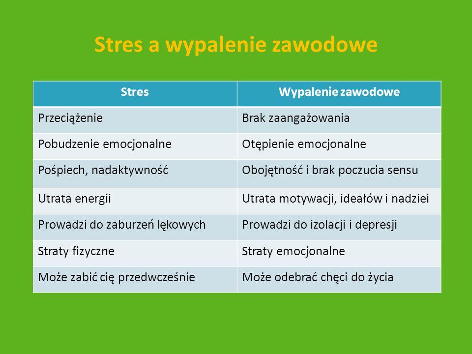 Stres a wypalenie zawodowe StresWypalenie zawodowe PrzeciążenieBrak zaangażowania Pobudzenie emocjonalneOtępienie emocjonalne Pośpiech, nadaktywnośćOb
