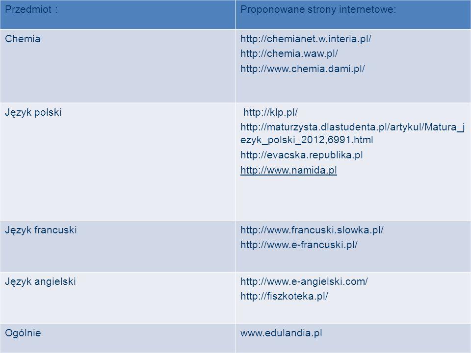 Przedmiot :Proponowane strony internetowe: Chemiahttp://chemianet.w.interia.pl/ http://chemia.waw.pl/ http://www.chemia.dami.pl/ Język polski http://klp.pl/ http://maturzysta.dlastudenta.pl/artykul/Matura_j ezyk_polski_2012,6991.html http://evacska.republika.pl http://www.namida.pl Język francuskihttp://www.francuski.slowka.pl/ http://www.e-francuski.pl/ Język angielskihttp://www.e-angielski.com/ http://fiszkoteka.pl/ Ogólniewww.edulandia.pl