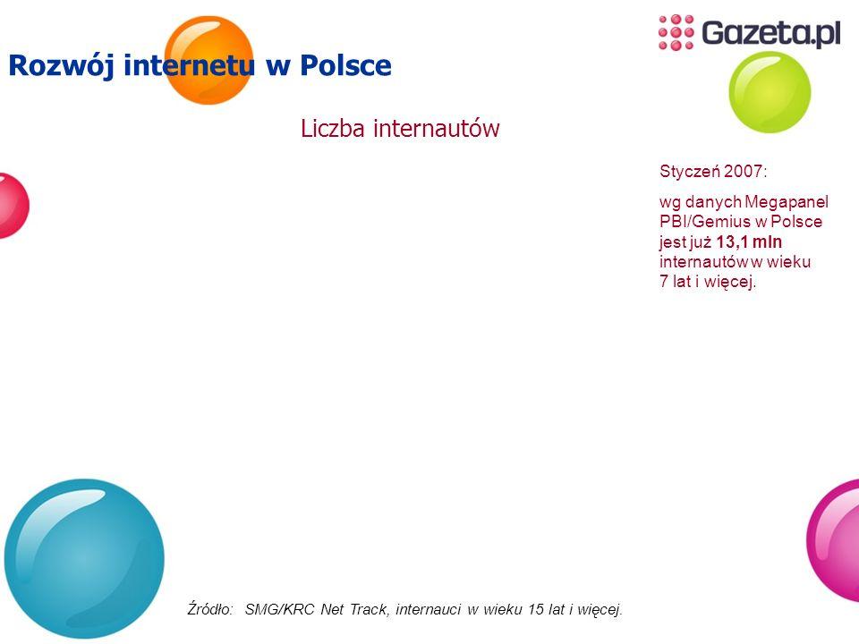 Źródło: SMG/KRC Net Track, internauci w wieku 15 lat i więcej. Rozwój internetu w Polsce Liczba internautów Styczeń 2007: wg danych Megapanel PBI/Gemi