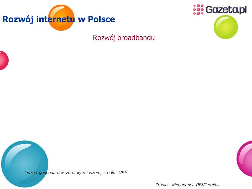Liczba gospodarstw ze stałym łączem, źródło: UKE. Rozwój internetu w Polsce Rozwój broadbandu Źródło: Megapanel PBI/Gemius.