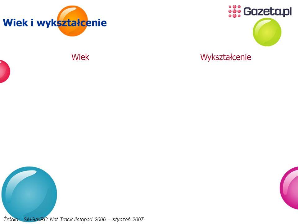 Wiek Źródło: SMG/KRC Net Track listopad 2006 – styczeń 2007. Wiek i wykształcenie Wykształcenie