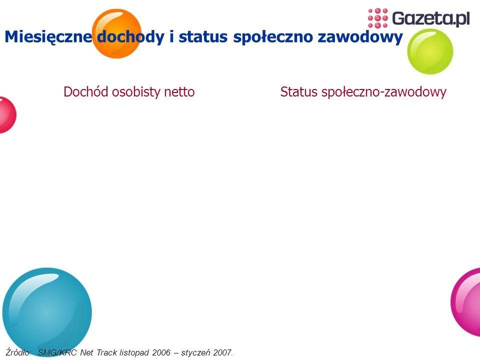 Liczba użytkowników portalu Gazeta.pl Źródło: Megapanel PBI/Gemius.