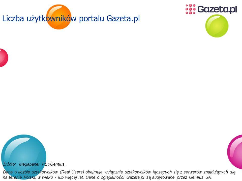 Liczba użytkowników portalu Gazeta.pl Źródło: Megapanel PBI/Gemius. Dane o liczbie użytkowników (Real Users) obejmują wyłącznie użytkowników łączących