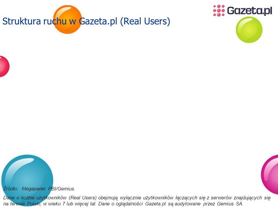 Struktura ruchu w Gazeta.pl (Real Users) Źródło: Megapanel PBI/Gemius. Dane o liczbie użytkowników (Real Users) obejmują wyłącznie użytkowników łącząc