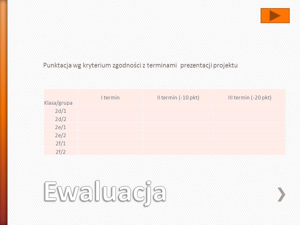 Punktacja wg kryterium zgodności z terminami prezentacji projektu Klasa/grupa I terminII termin (-10 pkt)III termin (-20 pkt) 2d/1 2d/2 2e/1 2e/2 2f/1