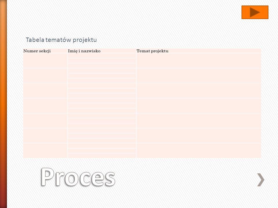 Tabela tematów projektu