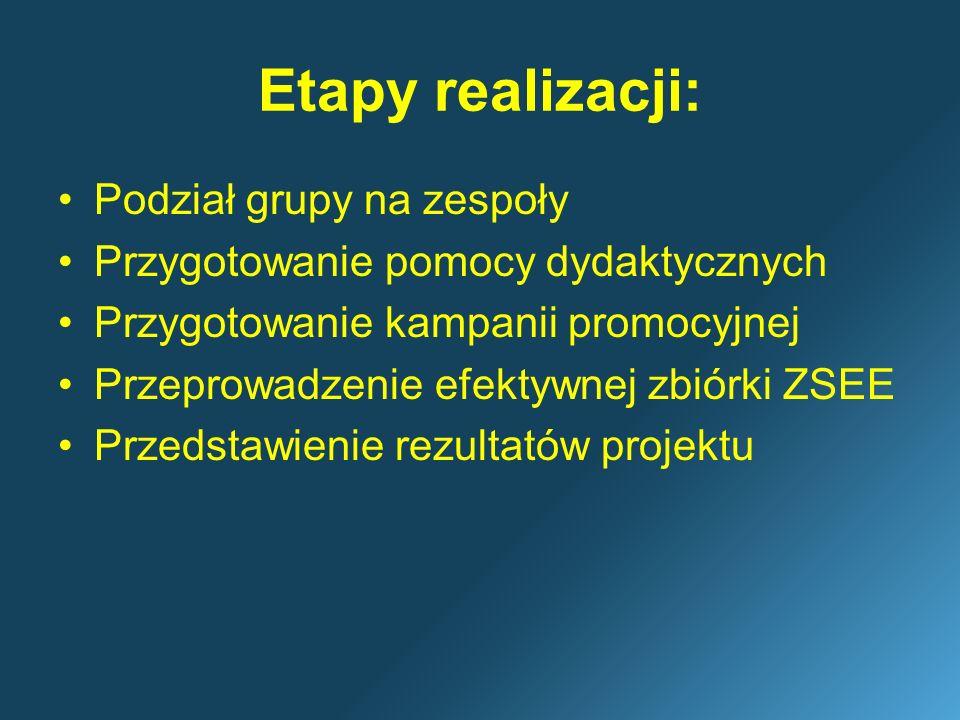 Etapy realizacji: Podział grupy na zespoły Przygotowanie pomocy dydaktycznych Przygotowanie kampanii promocyjnej Przeprowadzenie efektywnej zbiórki ZS