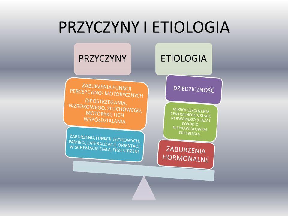 PRZYCZYNY I ETIOLOGIA PRZYCZYNYETIOLOGIA ZABURZENIA HORMONALNE MIKROUSZKODZENIA CENTRALNEGO UKŁADU NERWOWEGO (CIĄŻA I PORÓD O NIEPRAWIDŁOWYM PRZEBIEGU