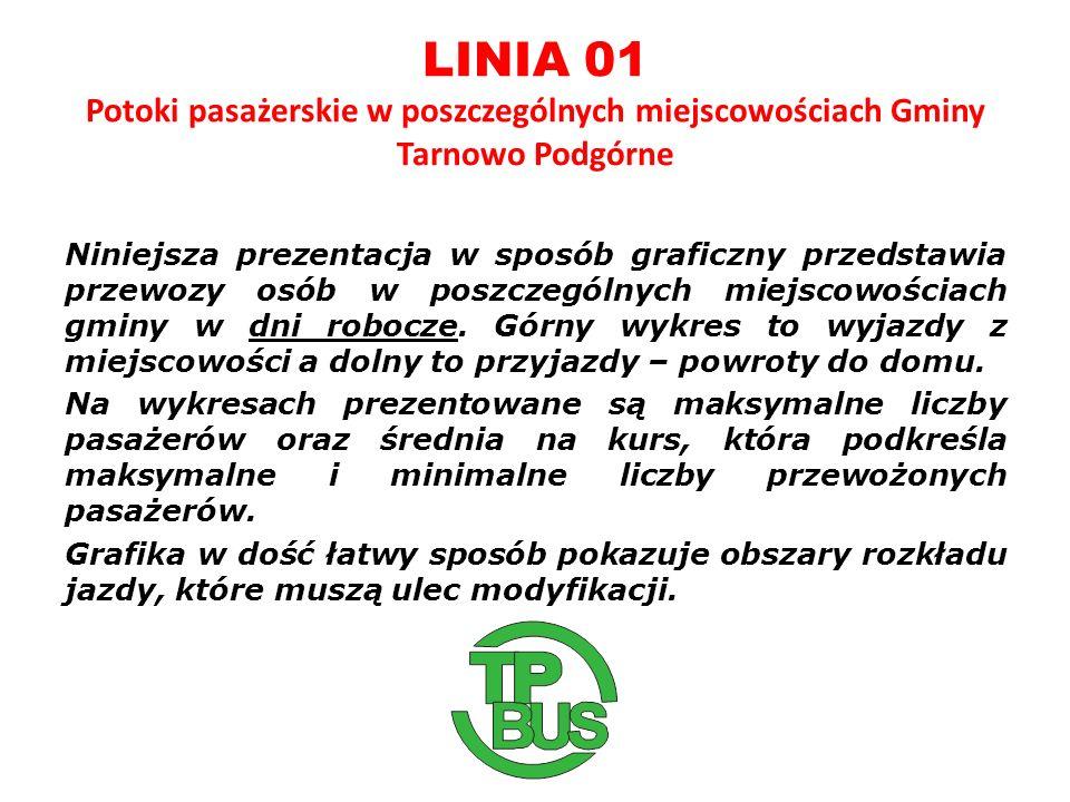 LINIA 01 Potoki pasażerskie w poszczególnych miejscowościach Gminy Tarnowo Podgórne Niniejsza prezentacja w sposób graficzny przedstawia przewozy osób w poszczególnych miejscowościach gminy w dni robocze.