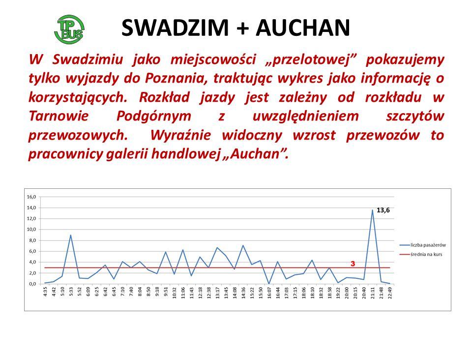 SWADZIM + AUCHAN W Swadzimiu jako miejscowości przelotowej pokazujemy tylko wyjazdy do Poznania, traktując wykres jako informację o korzystających.