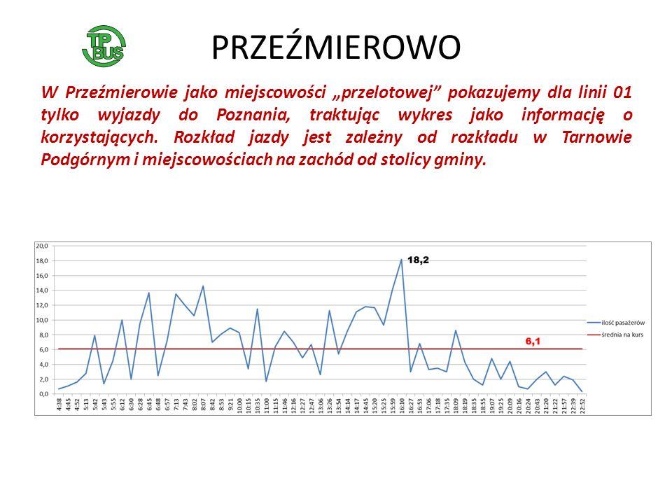 PRZEŹMIEROWO W Przeźmierowie jako miejscowości przelotowej pokazujemy dla linii 01 tylko wyjazdy do Poznania, traktując wykres jako informację o korzystających.