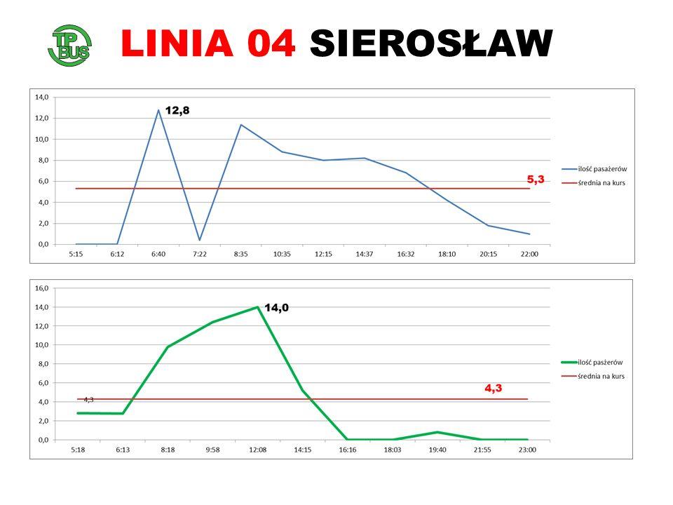 LINIA 04 SIEROSŁAW