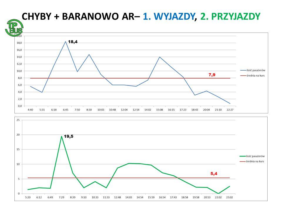 CHYBY + BARANOWO AR– 1. WYJAZDY, 2. PRZYJAZDY