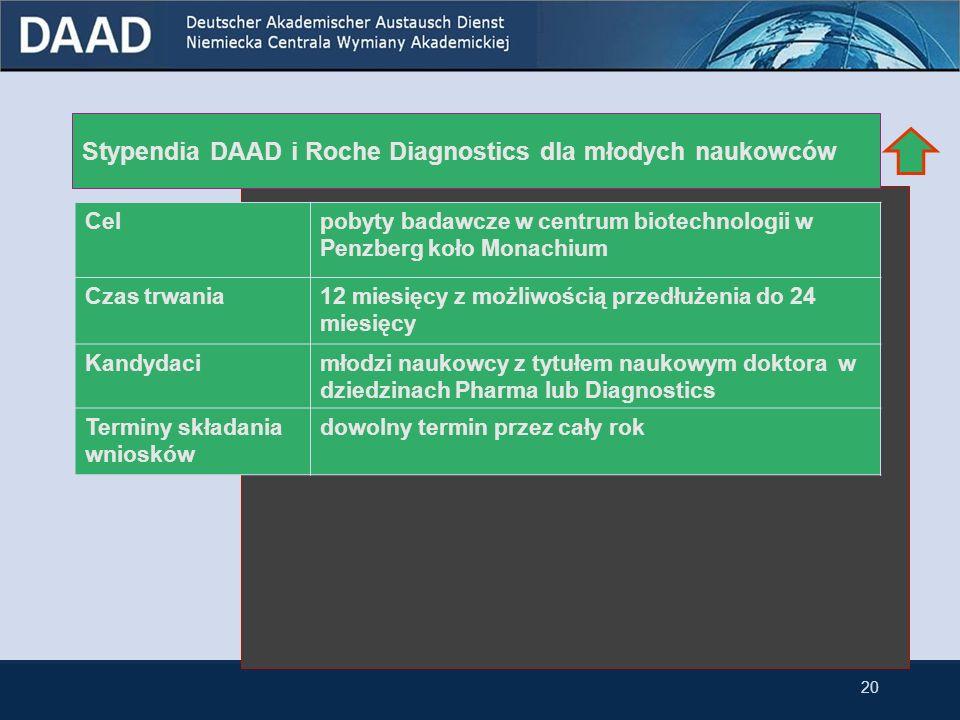 Nowoczesne zastosowania biotechnologii Celprzeprowadzenie prac badawczych z zakresu nowoczesnej biotechnologii Czas trwania6-24 miesięcy + dwumiesięczny kurs języka niemieckiego w Niemczech Kandydacimłodzi naukowcy z tytułem naukowym doktora Terminy składania wniosków 15 marca 2009 19