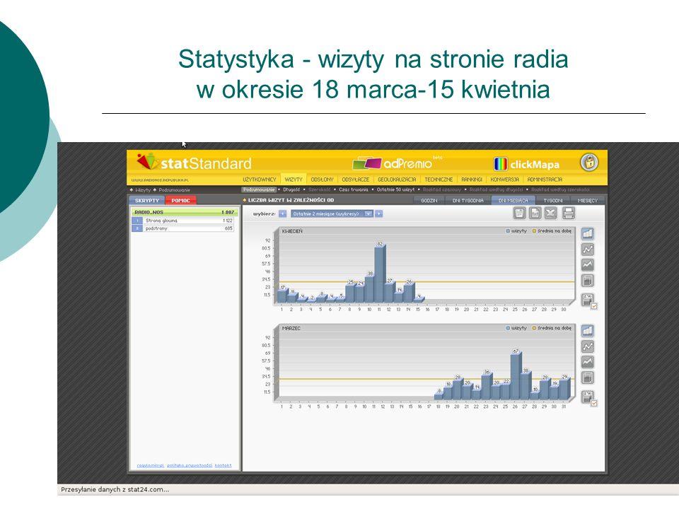 Statystyka - wizyty na stronie radia w okresie 18 marca-15 kwietnia
