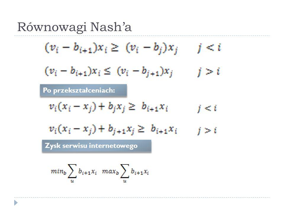 Równowagi Nasha Po przekształceniach: Zysk serwisu internetowego