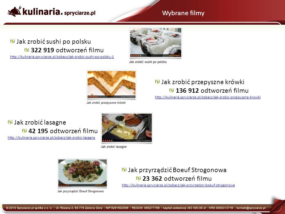 Wybrane filmy Jak zrobić sushi po polsku 322 919 odtworzeń filmu http://kulinaria.spryciarze.pl/zobacz/jak-zrobic-sushi-po-polsku-1 Jak zrobić przepyszne krówki 136 912 odtworzeń filmu http://kulinaria.spryciarze.pl/zobacz/jak-zrobic-przepyszne-krowki Jak zrobić lasagne 42 195 odtworzeń filmu http://kulinaria.spryciarze.pl/zobacz/jak-zrobic-lasagne Jak przyrządzić Boeuf Strogonowa 23 362 odtworzeń filmu http://kulinaria.spryciarze.pl/zobacz/jak-przyrzadzic-boeuf-strogonowa