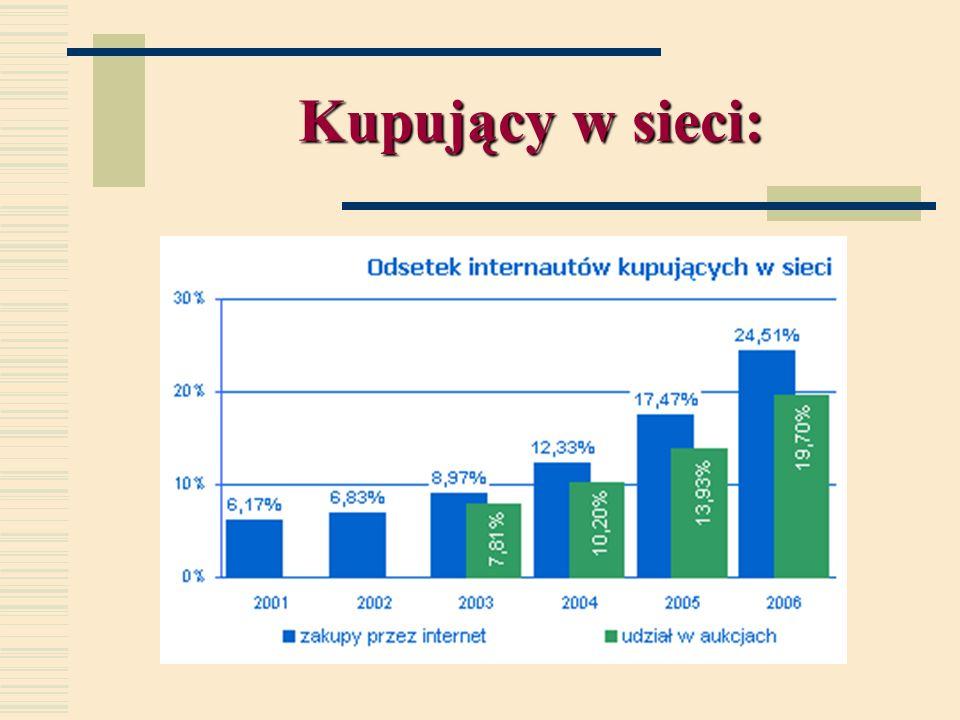 Polacy korzystający z Internetu: