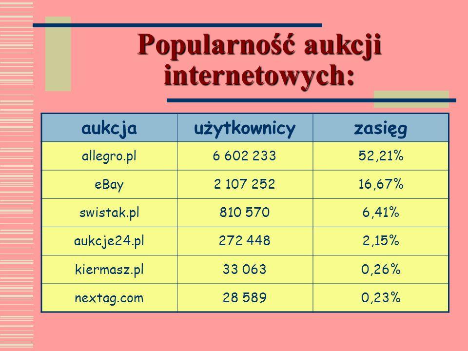 Inne serwisy aukcyjne: aukcje24.pl : właścicielem jest firma QXL Ricardo PLC prowadząca podobne serwisy w kilkunastu krajach swistak.pl : darmowy serw