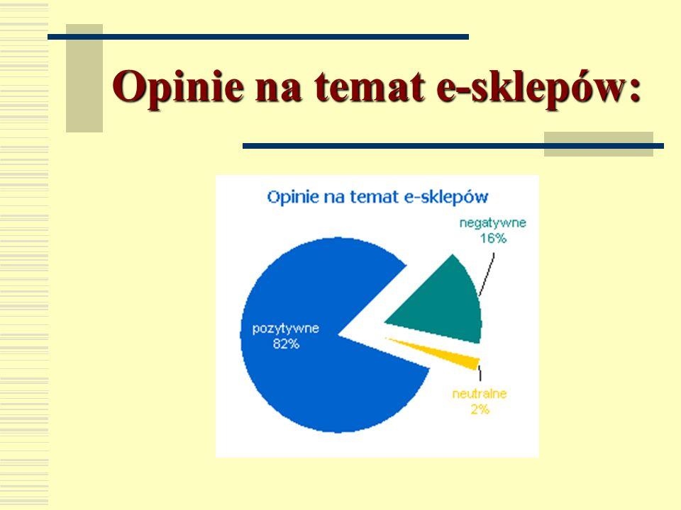 Popularność porównywarek cen: porównywarkiużytkownicyZasięg ceneo.pl343 8362,72% skapiec.pl234 6131,86% kupujemy.pl146 5071,16% alejka.pl133 8821,06%