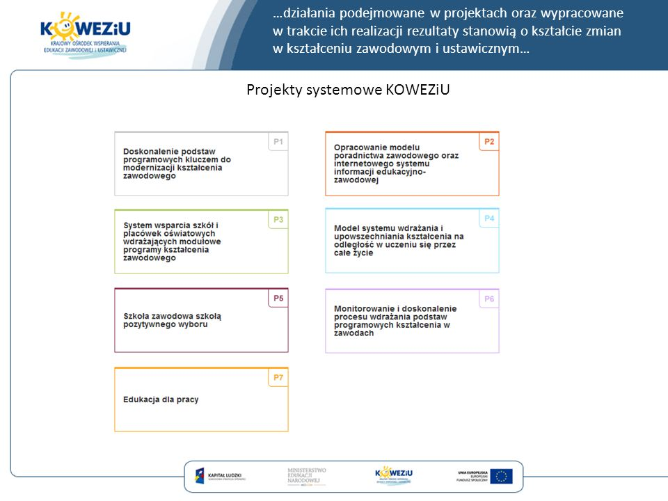 Projekty systemowe KOWEZiU Okres realizacji: 2008-2013 W ramach projektu opracowano podstawy programowe kształcenia w zawodach oraz przykładowe programy nauczania dla 282 zawodów.