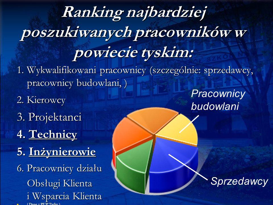 Ranking najbardziej poszukiwanych pracowników w powiecie tyskim: 1. Wykwalifikowani pracownicy (szczególnie: sprzedawcy, pracownicy budowlani, ) 2. Ki
