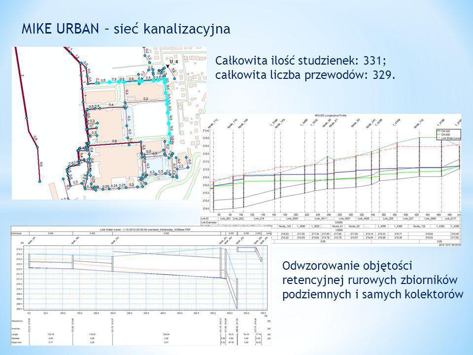 MIKE URBAN – sieć kanalizacyjna Całkowita ilość studzienek: 331; całkowita liczba przewodów: 329.