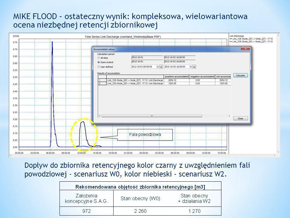 MIKE FLOOD – ostateczny wynik: kompleksowa, wielowariantowa ocena niezbędnej retencji zbiornikowej Dopływ do zbiornika retencyjnego kolor czarny z uwzględnieniem fali powodziowej - scenariusz W0, kolor niebieski - scenariusz W2.