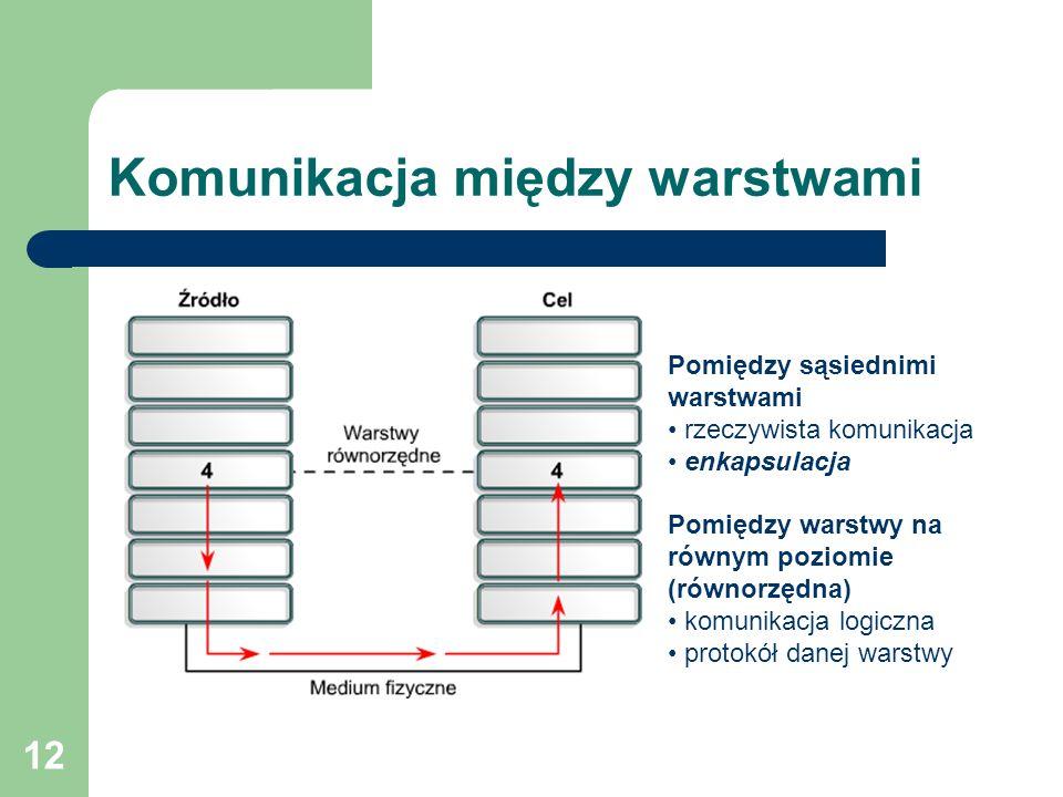 12 Komunikacja między warstwami Pomiędzy sąsiednimi warstwami rzeczywista komunikacja enkapsulacja Pomiędzy warstwy na równym poziomie (równorzędna) k