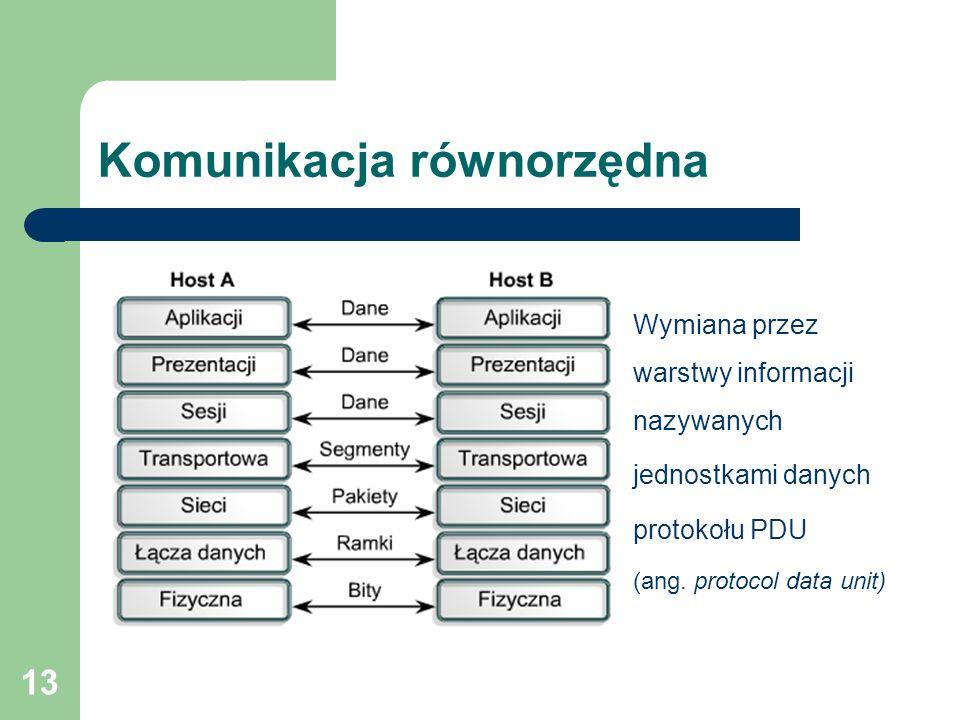 13 Komunikacja równorzędna Wymiana przez warstwy informacji nazywanych jednostkami danych protokołu PDU (ang. protocol data unit)