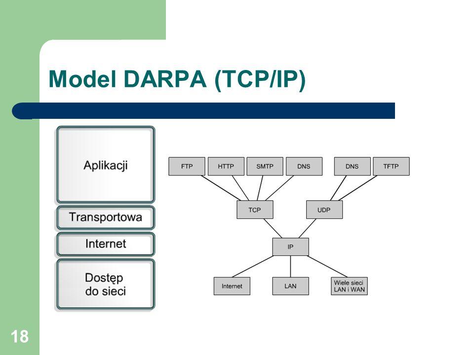 18 Model DARPA (TCP/IP)