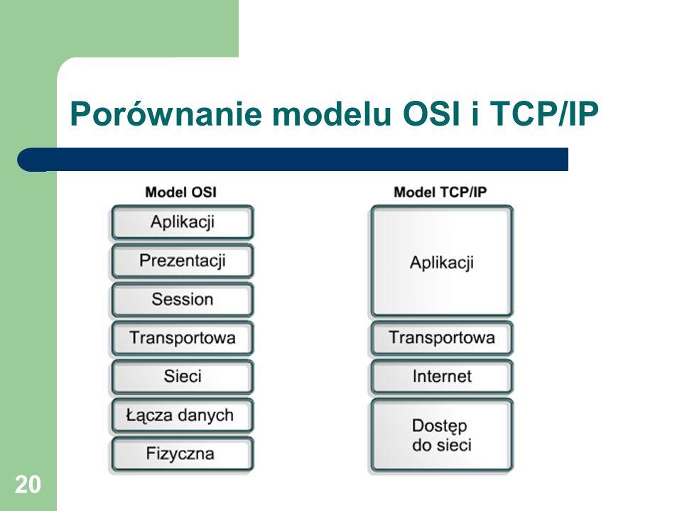 20 Porównanie modelu OSI i TCP/IP