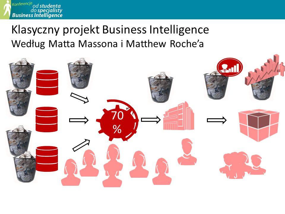Pozwalają przygotować dokładne i wiarygodne dane Automatyzują import i eksport danych Ułatwiają centralne zarządzanie danymi Rozwiązanie – usługi EIM serwera SQL 2012 DATA QUALITY SERVICESDATA QUALITY SERVICES Poprawa, deduplikacja i standaryzacja danych za pomocą baz wiedzy: manualna lub zintegrowana z SSIS MASTER DATA SERVICESMASTER DATA SERVICES Centralne repozytorium danych wzorcowych Integracja z arkuszem Excel Łatwy i szybki import danych INTEGRATION SERVICESINTEGRATION SERVICES Nowy model wdrażania i zarządzania pakietami Funkcjonalność i efektywność