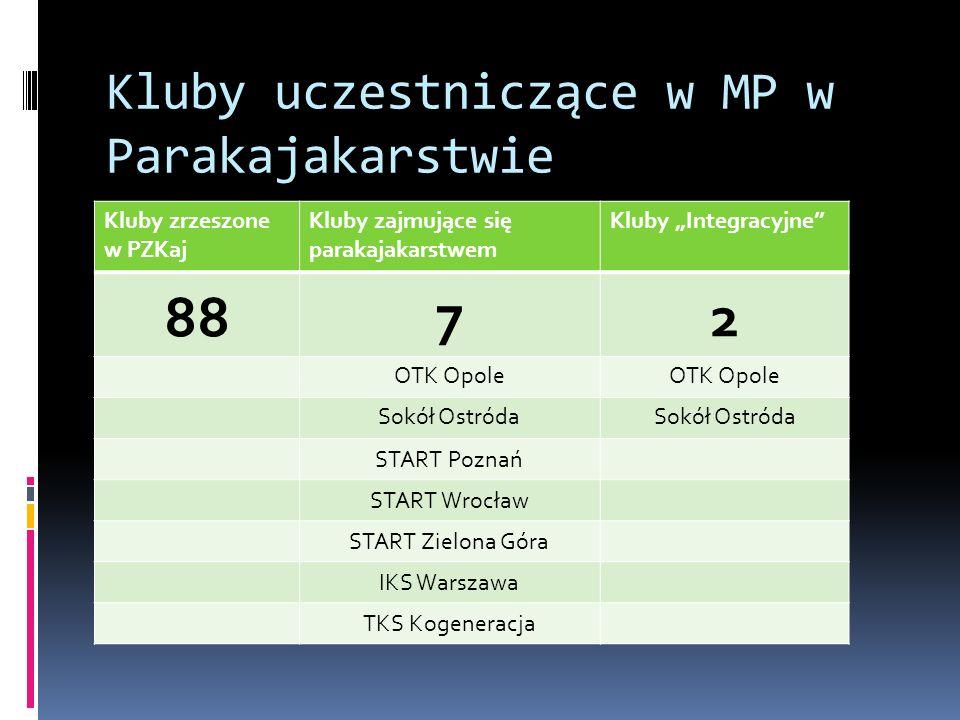 Kluby uczestniczące w MP w Parakajakarstwie Kluby zrzeszone w PZKaj Kluby zajmujące się parakajakarstwem Kluby Integracyjne 88 7 2 OTK Opole Sokół Ost