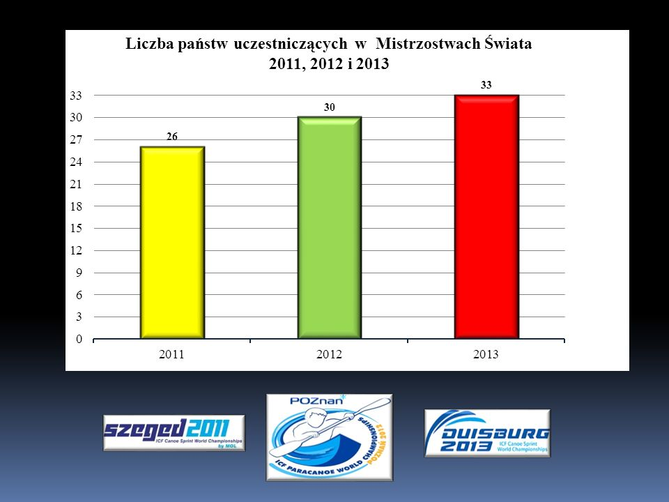 Liczba państw uczestniczących w Mistrzostwach Świata 2011, 2012 i 2013