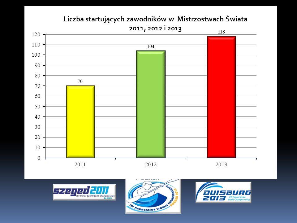 Możliwości rozwoju infrastruktury klubu Dofinansowanie: PFRON Ministerstwo Sportu Urząd Marszałkowski Urząd Gminy Urząd Miasta