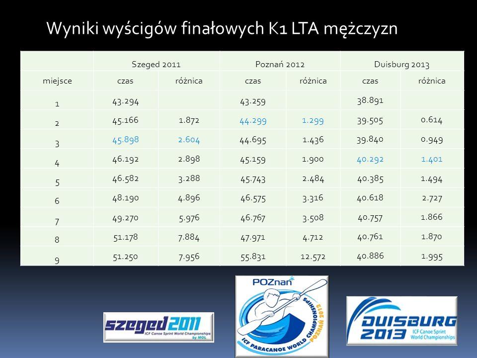 Szeged 2011Poznań 2012Duisburg 2013 miejsceczasróżnicaczasróżnica czasróżnica 1 43.294 43.259 38.891 2 45.1661.87244.2991.299 39.5050.614 3 45.8982.60